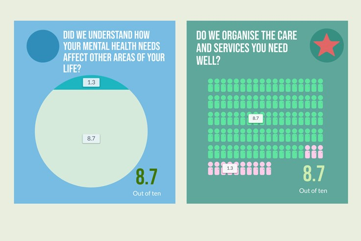 Did the person or people you saw understand how your mental health needs affect other areas of your life? – 8.7 out of 10. Do we organise the care and services you need well? – 8.7 out of 10